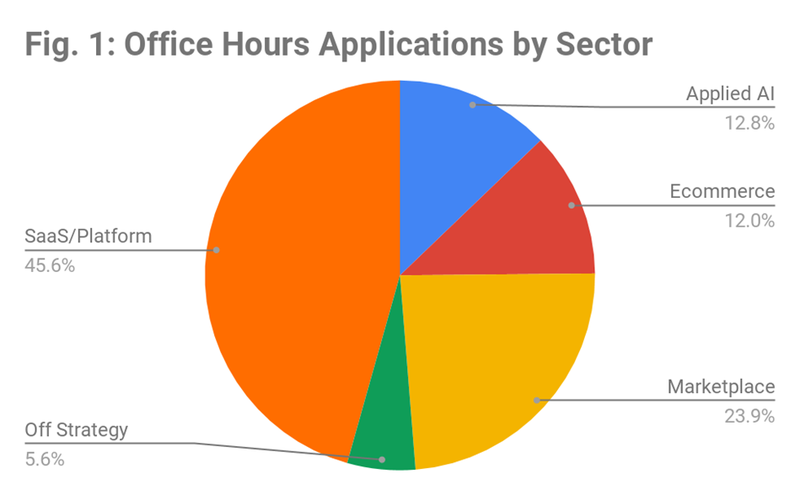 Office Hours applications by sector.png