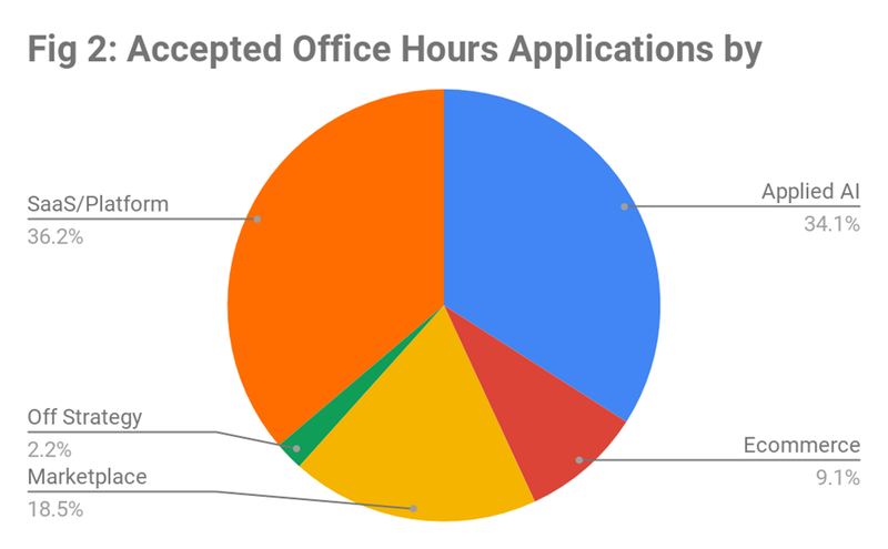Successful Office Hours applications.png