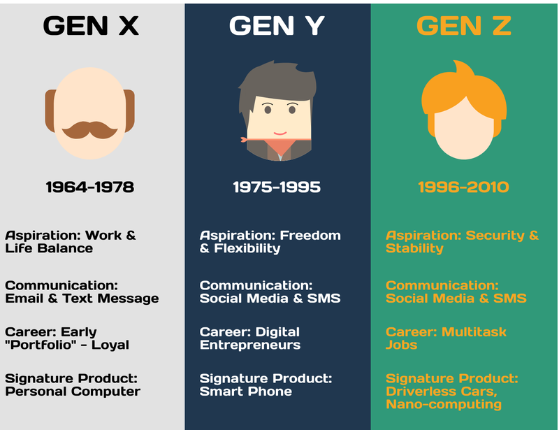 generation_x_y_z_differences.png