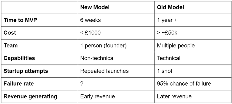 new model old model table.png